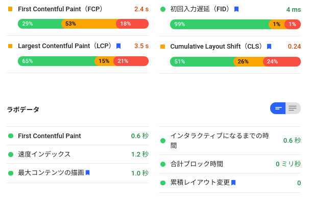PageSpeed Insight フィールドデータ ラボデータ